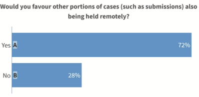 Would you favour other portions of cases also being held remotely?
