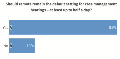 Should remote remain the default setting for case management hearings?